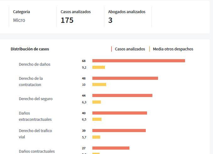 + de 300 Casos ganados por Lucas&Asociados